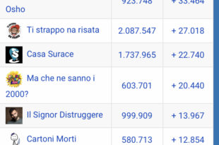 classifica pagine Facebook Agosto 2019